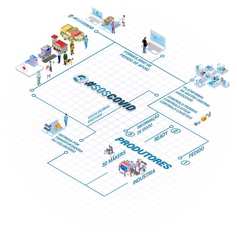 #SOSCOVID - Diagrama técnico simplificado